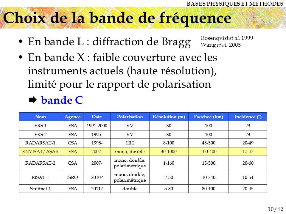 Choix de la bande de fréquence