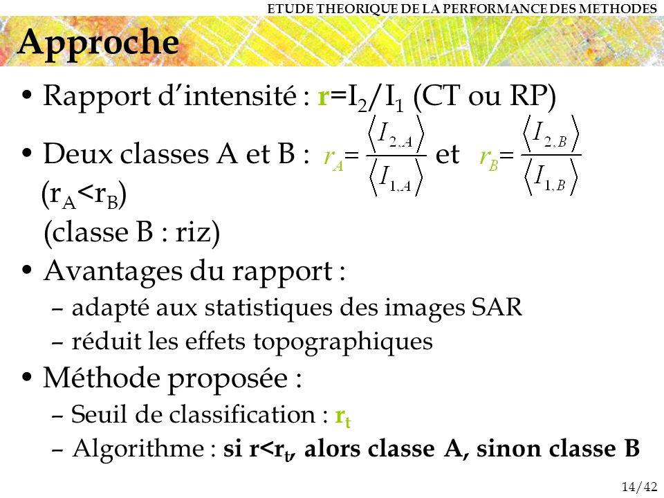 Approche Rapport d'intensité : r=I2/I1 (CT ou RP)