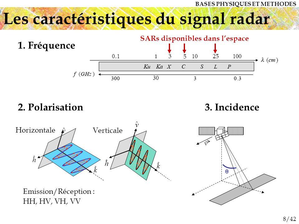 Les caractéristiques du signal radar
