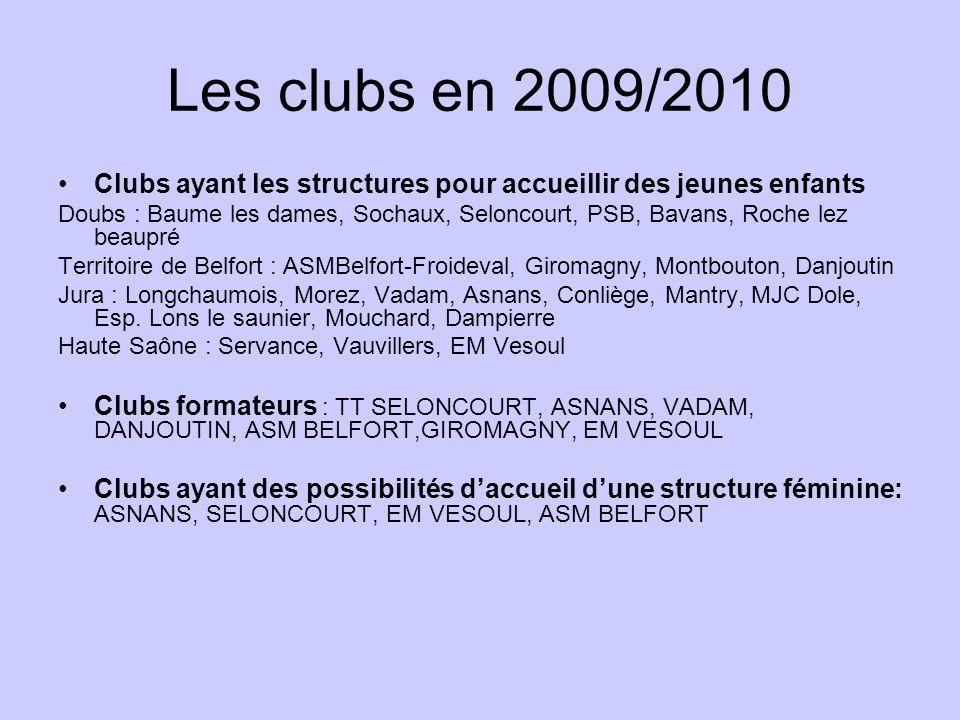 Les clubs en 2009/2010 Clubs ayant les structures pour accueillir des jeunes enfants.