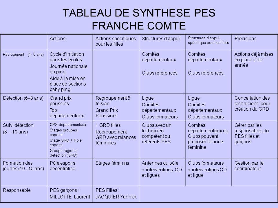 TABLEAU DE SYNTHESE PES FRANCHE COMTE