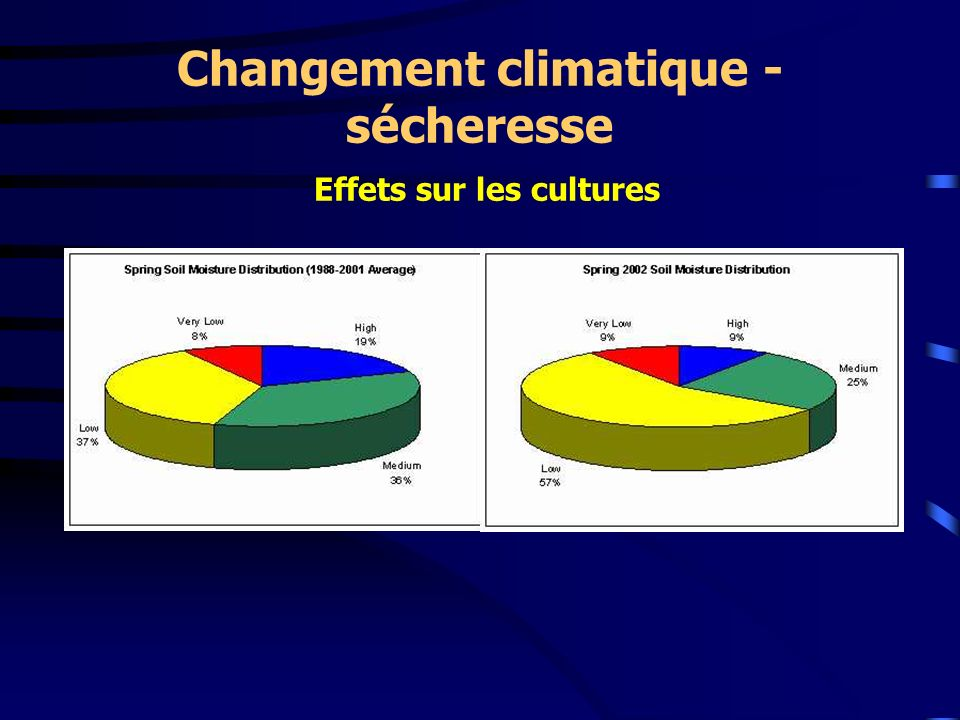 Changement climatique - sécheresse Effets sur les cultures