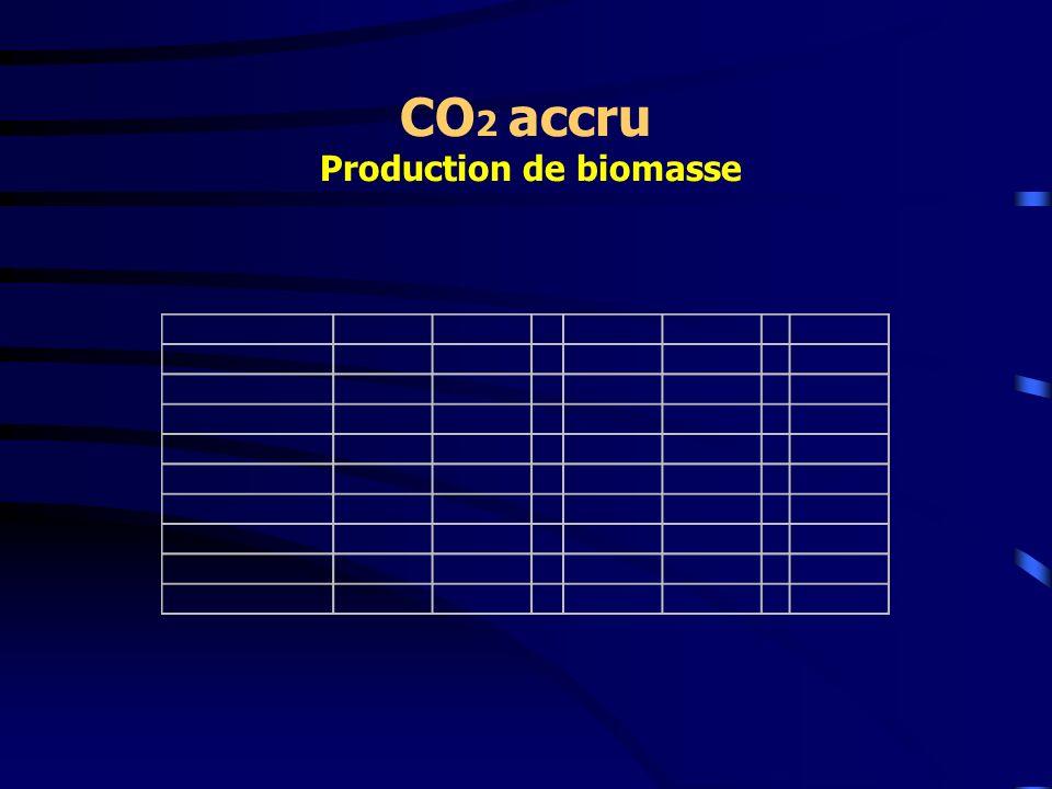 CO2 accru Production de biomasse
