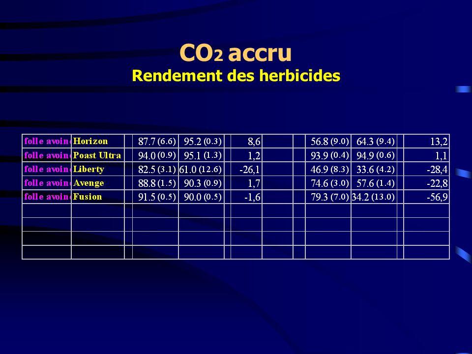 CO2 accru Rendement des herbicides