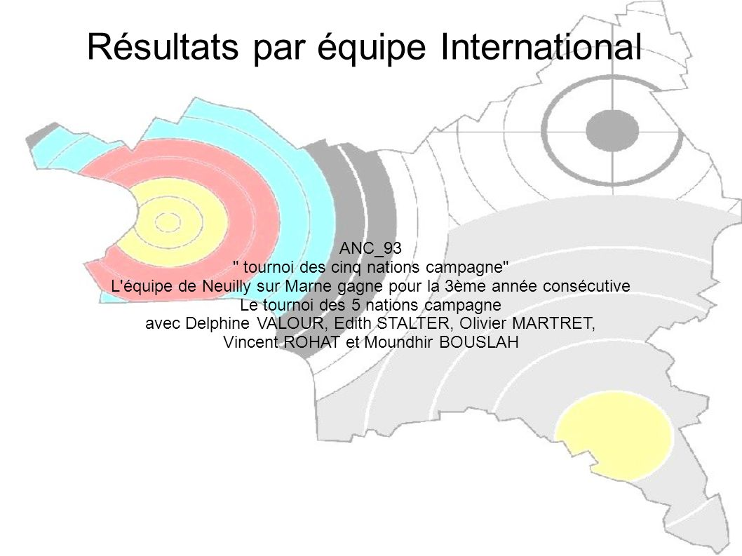 Résultats par équipe International