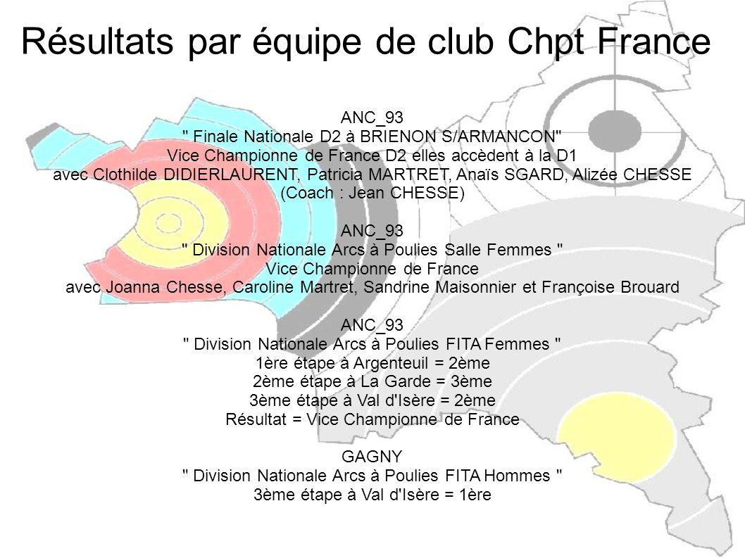 Résultats par équipe de club Chpt France