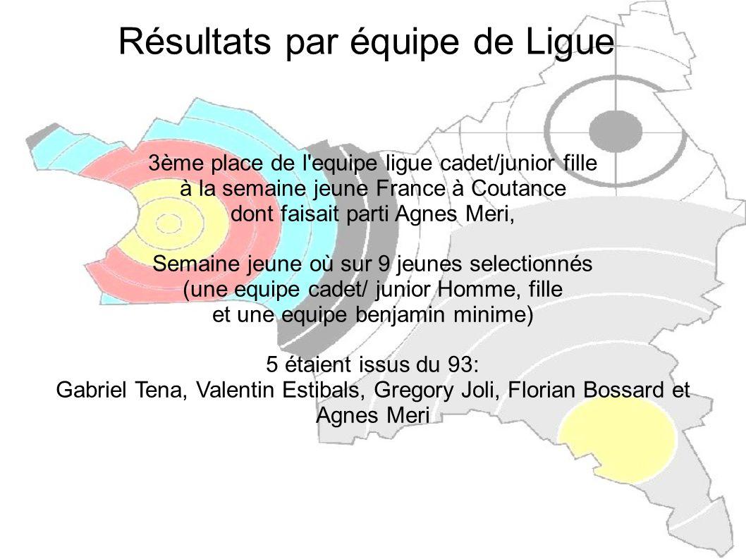 Résultats par équipe de Ligue