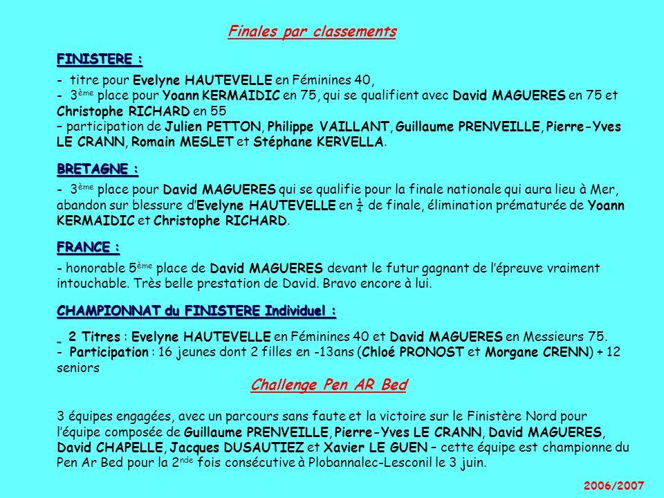 Finales par classements FINISTERE : - titre pour Evelyne HAUTEVELLE en Féminines 40, - 3ème place pour Yoann KERMAIDIC en 75, qui se qualifient avec David MAGUERES en 75 et Christophe RICHARD en 55 – participation de Julien PETTON, Philippe VAILLANT, Guillaume PRENVEILLE, Pierre-Yves LE CRANN, Romain MESLET et Stéphane KERVELLA. BRETAGNE : - 3ème place pour David MAGUERES qui se qualifie pour la finale nationale qui aura lieu à Mer, abandon sur blessure d'Evelyne HAUTEVELLE en ¼ de finale, élimination prématurée de Yoann KERMAIDIC et Christophe RICHARD. FRANCE : - honorable 5ème place de David MAGUERES devant le futur gagnant de l'épreuve vraiment intouchable. Très belle prestation de David. Bravo encore à lui. CHAMPIONNAT du FINISTERE Individuel : 2 Titres : Evelyne HAUTEVELLE en Féminines 40 et David MAGUERES en Messieurs 75. - Participation : 16 jeunes dont 2 filles en -13ans (Chloé PRONOST et Morgane CRENN) + 12 seniors Challenge Pen AR Bed 3 équipes engagées, avec un parcours sans faute et la victoire sur le Finistère Nord pour l'équipe composée de Guillaume PRENVEILLE, Pierre-Yves LE CRANN, David MAGUERES, David CHAPELLE, Jacques DUSAUTIEZ et Xavier LE GUEN – cette équipe est championne du Pen Ar Bed pour la 2nde fois consécutive à Plobannalec-Lesconil le 3 juin.
