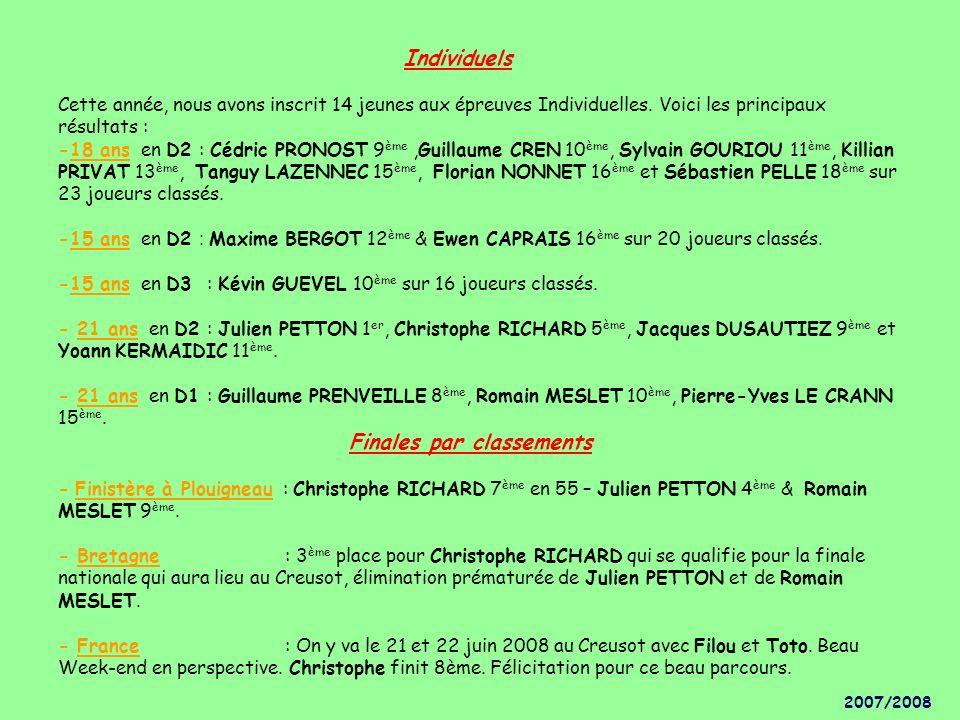 Individuels Cette année, nous avons inscrit 14 jeunes aux épreuves Individuelles. Voici les principaux résultats : -18 ans en D2 : Cédric PRONOST 9ème ,Guillaume CREN 10ème, Sylvain GOURIOU 11ème, Killian PRIVAT 13ème, Tanguy LAZENNEC 15ème, Florian NONNET 16ème et Sébastien PELLE 18ème sur 23 joueurs classés. -15 ans en D2 : Maxime BERGOT 12ème & Ewen CAPRAIS 16ème sur 20 joueurs classés. -15 ans en D3 : Kévin GUEVEL 10ème sur 16 joueurs classés. - 21 ans en D2 : Julien PETTON 1er, Christophe RICHARD 5ème, Jacques DUSAUTIEZ 9ème et Yoann KERMAIDIC 11ème. - 21 ans en D1 : Guillaume PRENVEILLE 8ème, Romain MESLET 10ème, Pierre-Yves LE CRANN 15ème. Finales par classements - Finistère à Plouigneau : Christophe RICHARD 7ème en 55 – Julien PETTON 4ème & Romain MESLET 9ème. - Bretagne : 3ème place pour Christophe RICHARD qui se qualifie pour la finale nationale qui aura lieu au Creusot, élimination prématurée de Julien PETTON et de Romain MESLET. - France : On y va le 21 et 22 juin 2008 au Creusot avec Filou et Toto. Beau Week-end en perspective. Christophe finit 8ème. Félicitation pour ce beau parcours.