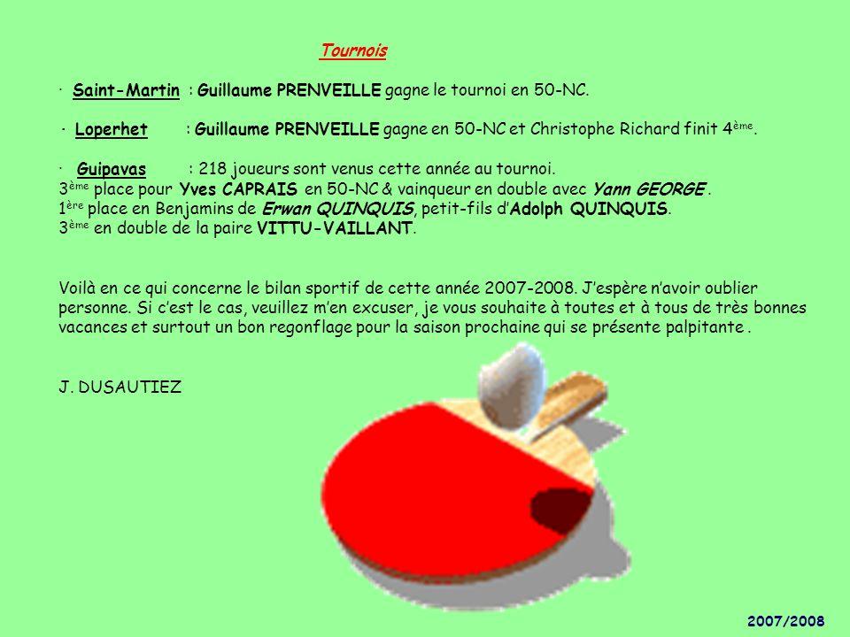 Tournois · Saint-Martin : Guillaume PRENVEILLE gagne le tournoi en 50-NC. · Loperhet : Guillaume PRENVEILLE gagne en 50-NC et Christophe Richard finit 4ème. · Guipavas : 218 joueurs sont venus cette année au tournoi. 3ème place pour Yves CAPRAIS en 50-NC & vainqueur en double avec Yann GEORGE . 1ère place en Benjamins de Erwan QUINQUIS, petit-fils d'Adolph QUINQUIS. 3ème en double de la paire VITTU-VAILLANT. Voilà en ce qui concerne le bilan sportif de cette année 2007-2008. J'espère n'avoir oublier personne. Si c'est le cas, veuillez m'en excuser, je vous souhaite à toutes et à tous de très bonnes vacances et surtout un bon regonflage pour la saison prochaine qui se présente palpitante . J. DUSAUTIEZ