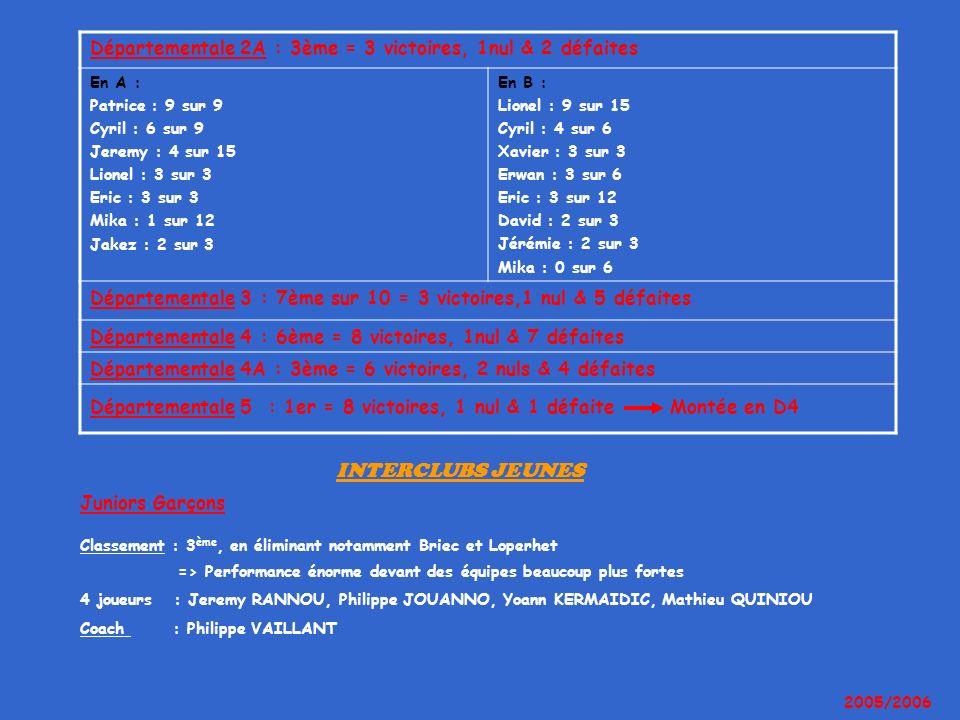Départementale 2A : 3ème = 3 victoires, 1nul & 2 défaites