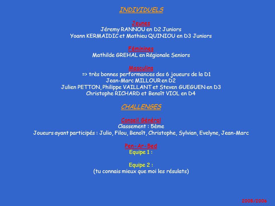 INDIVIDUELS Jeunes Jéremy RANNOU en D2 Juniors Yoann KERMAIDIC et Mathieu QUINIOU en D3 Juniors Féminines Mathilde GREHAL en Régionale Seniors Masculins => très bonnes performances des 6 joueurs de la D1 Jean-Marc MILLOUR en D2 Julien PETTON, Philippe VAILLANT et Steven GUEGUEN en D3 Christophe RICHARD et Benoît VIOL en D4 CHALLENGES Conseil Général Classement : 5ème Joueurs ayant participés : Julio, Filou, Benoît, Christophe, Sylvian, Evelyne, Jean-Marc Pen-Ar-Bed Equipe 1 : Equipe 2 : (tu connais mieux que moi les résulats)