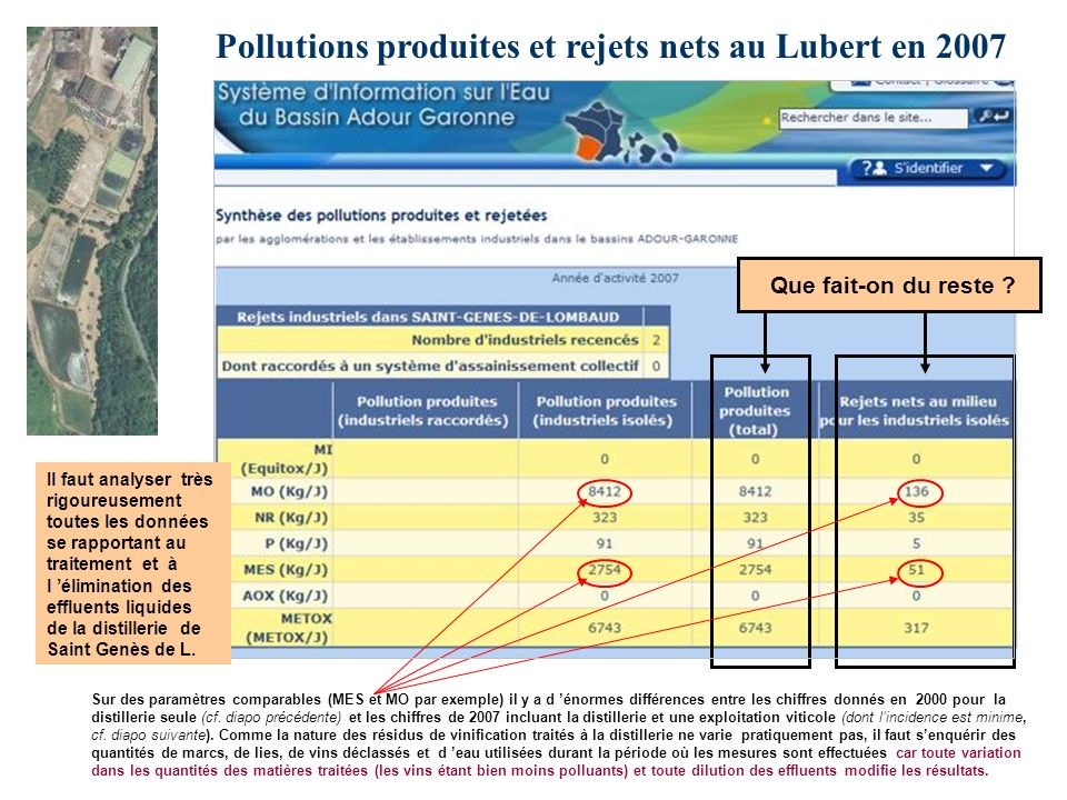 Pollutions produites et rejets nets au Lubert en 2007