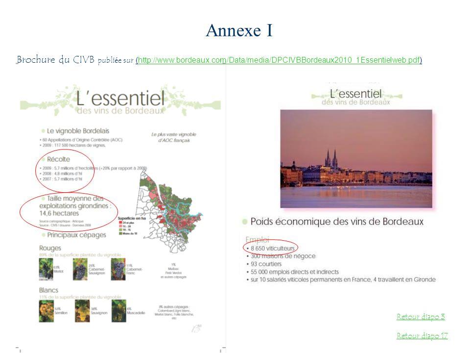 Annexe I Brochure du CIVB publiée sur (http://www.bordeaux.com/Data/media/DPCIVBBordeaux2010_1Essentielweb.pdf)