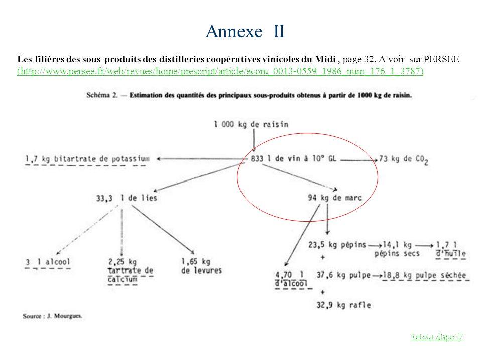 Annexe II Les filières des sous-produits des distilleries coopératives vinicoles du Midi , page 32. A voir sur PERSEE.