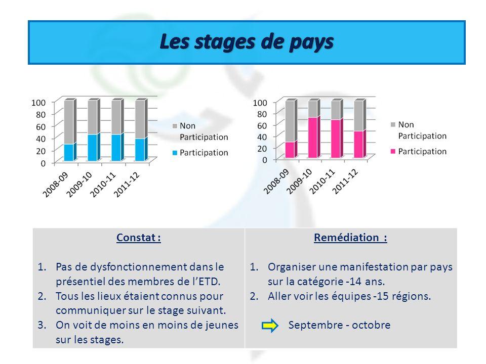 Les stages de pays Constat :