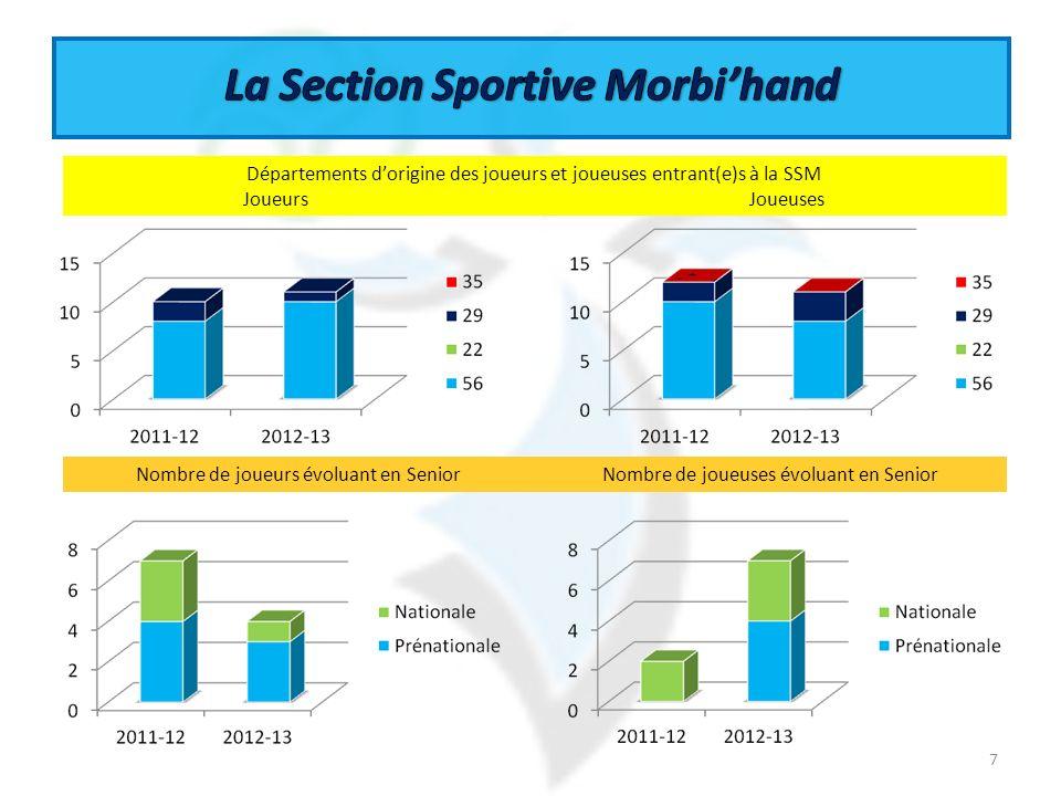 La Section Sportive Morbi'hand
