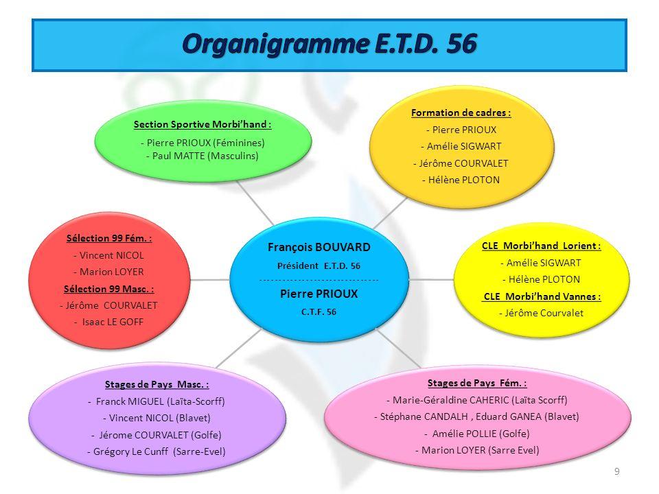 Organigramme E.T.D. 56 François BOUVARD Pierre PRIOUX