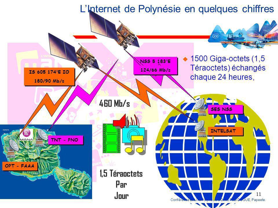 L'Internet de Polynésie en quelques chiffres