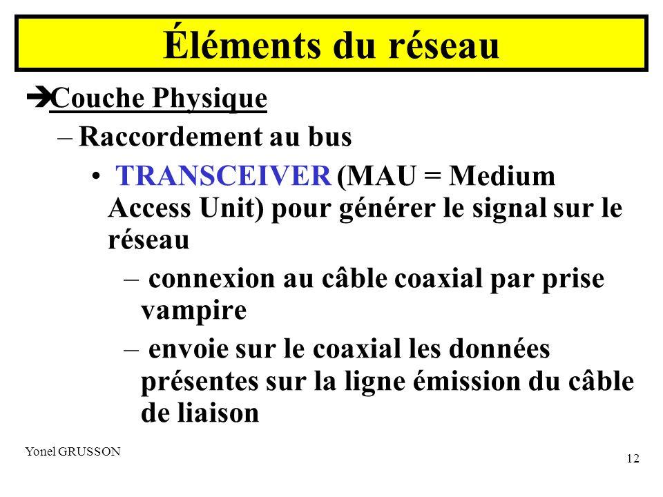 Éléments du réseau Couche Physique Raccordement au bus