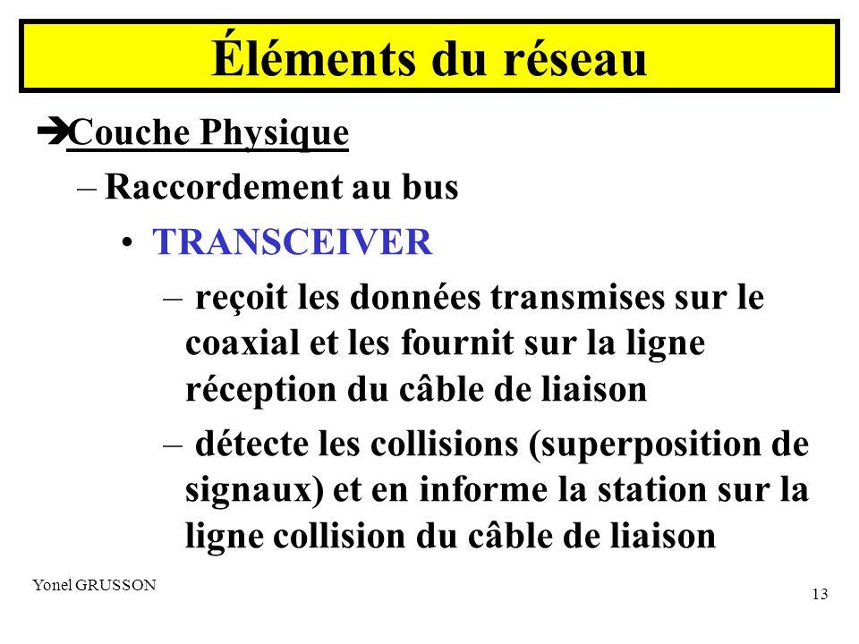 Éléments du réseau Couche Physique Raccordement au bus TRANSCEIVER