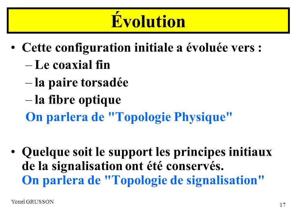 Évolution Cette configuration initiale a évoluée vers : Le coaxial fin