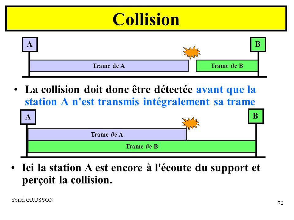 Collision A. B. Trame de A. Trame de B. La collision doit donc être détectée avant que la station A n est transmis intégralement sa trame.