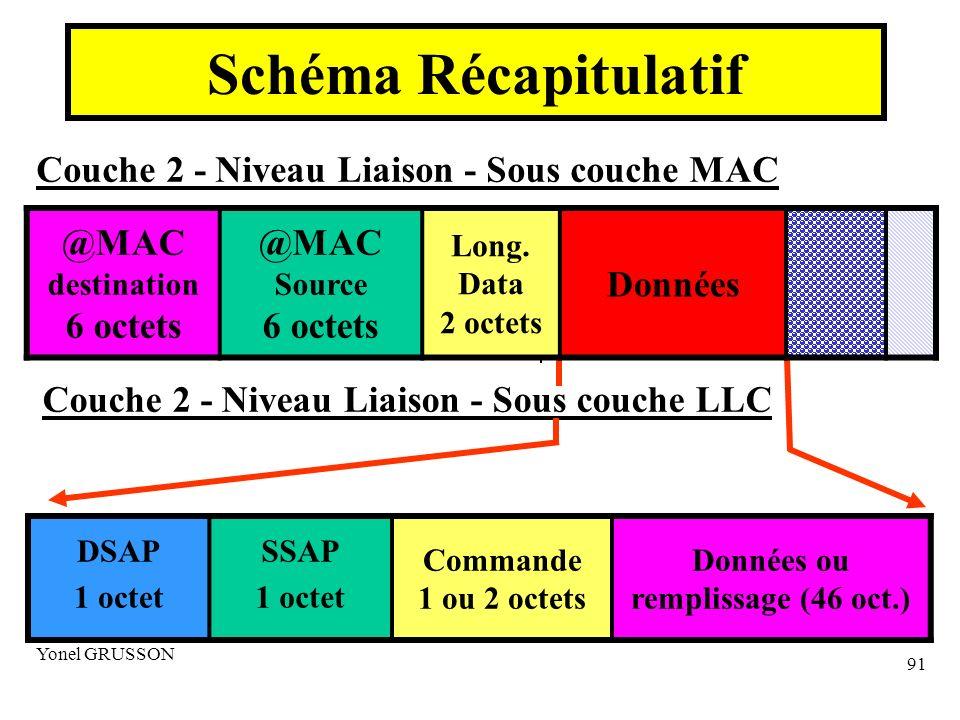 Schéma Récapitulatif @MAC Données 6 octets