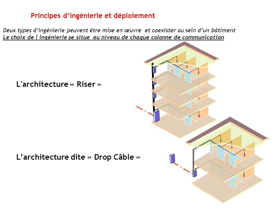 Principes d'ingénierie et déploiement