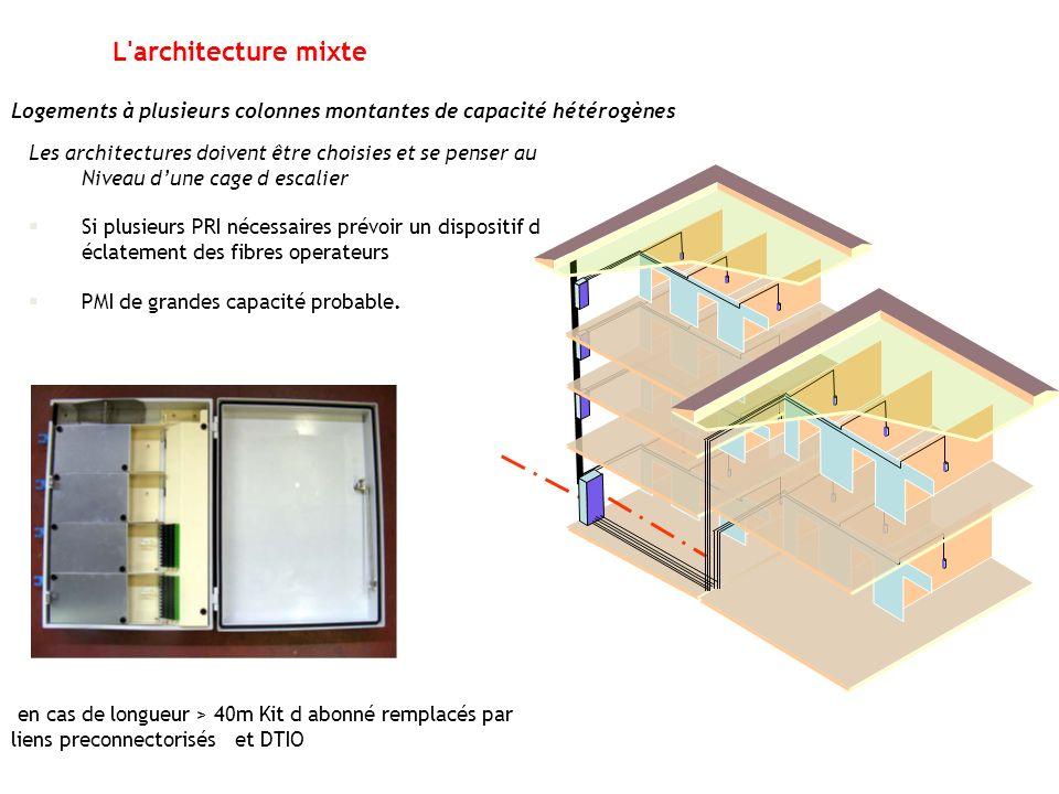L architecture mixte Logements à plusieurs colonnes montantes de capacité hétérogènes.