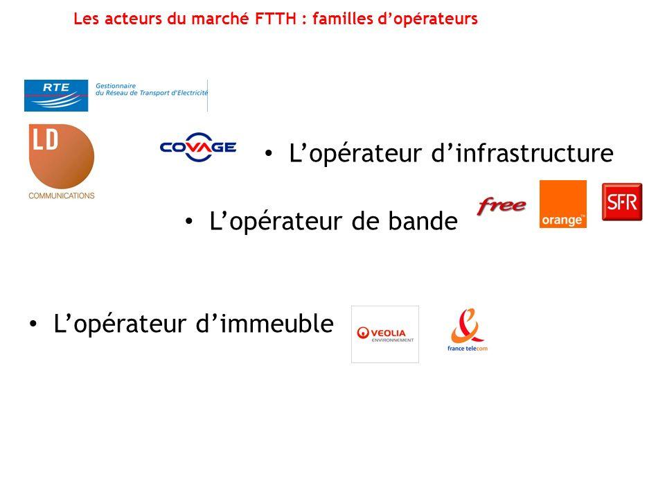Les acteurs du marché FTTH : familles d'opérateurs