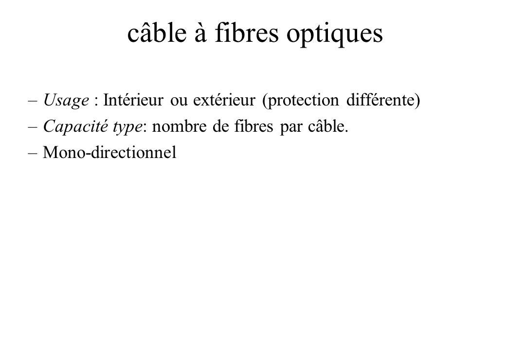 câble à fibres optiques