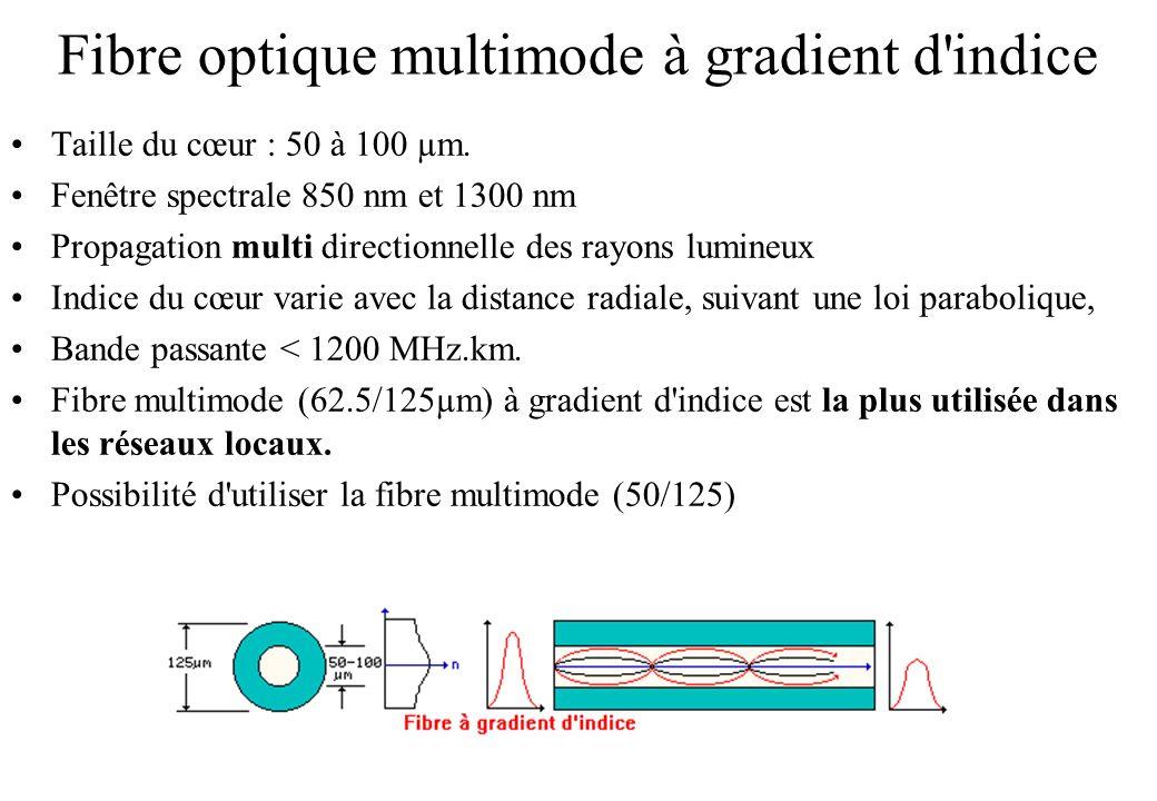 Fibre optique multimode à gradient d indice