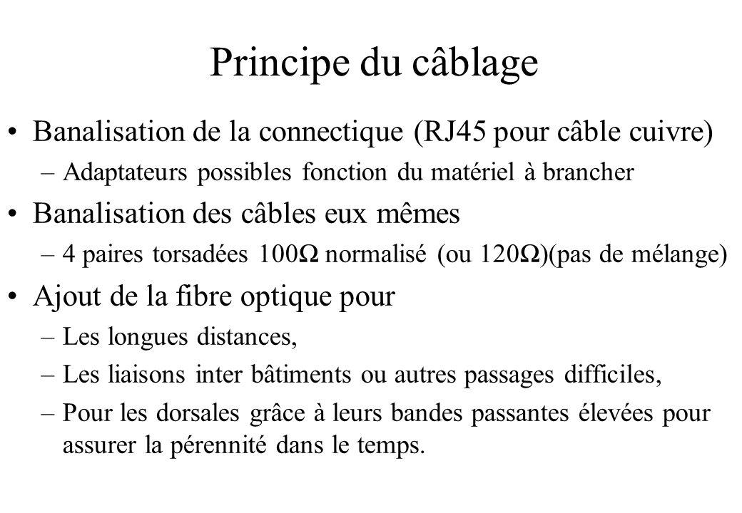 Principe du câblage Banalisation de la connectique (RJ45 pour câble cuivre) Adaptateurs possibles fonction du matériel à brancher.