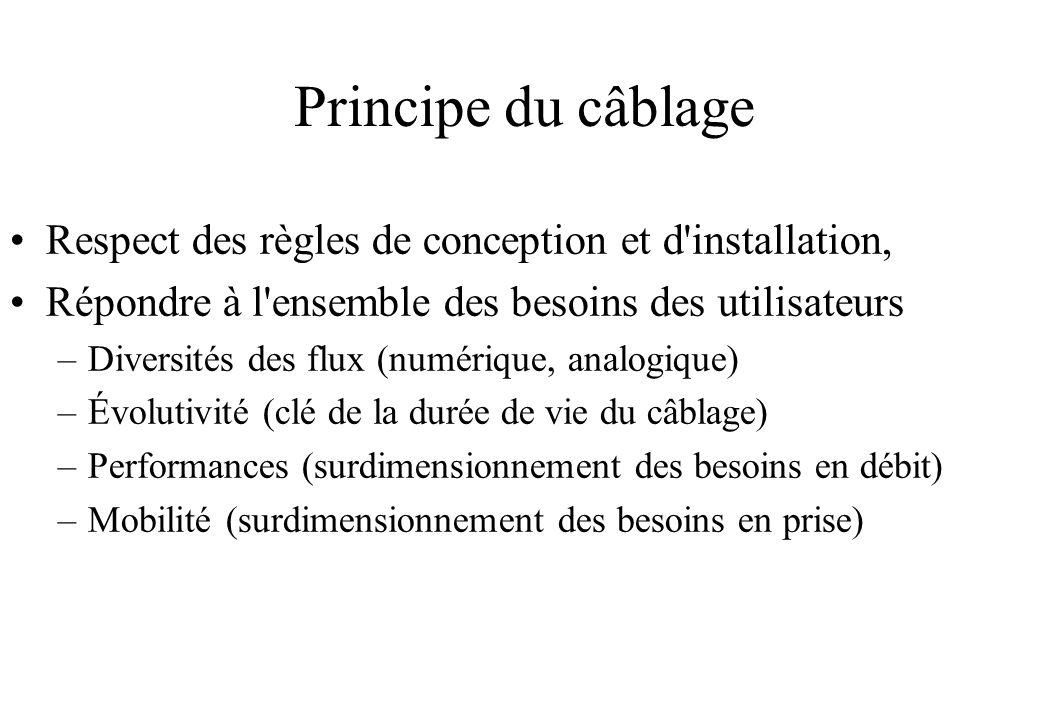 Principe du câblage Respect des règles de conception et d installation, Répondre à l ensemble des besoins des utilisateurs.