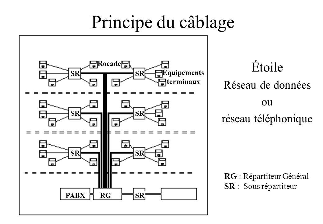 Principe du câblage Étoile Réseau de données ou réseau téléphonique