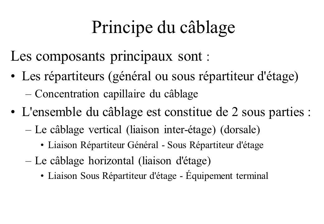 Principe du câblage Les composants principaux sont :