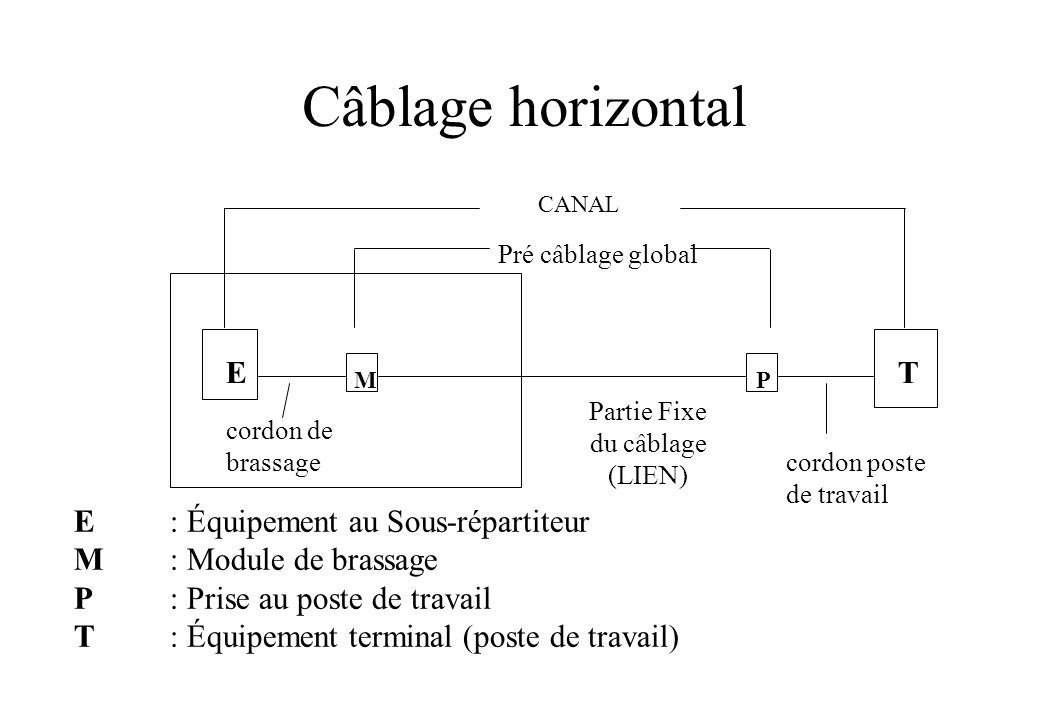 Câblage horizontal E T E : Équipement au Sous-répartiteur