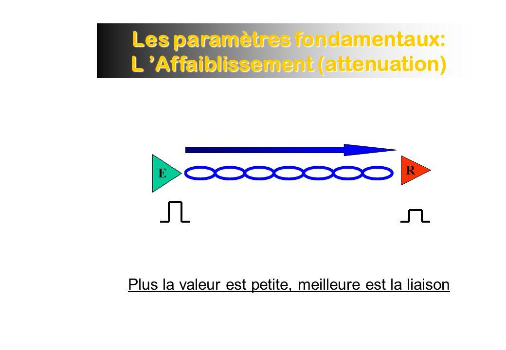 Les paramètres fondamentaux: L 'Affaiblissement (attenuation)