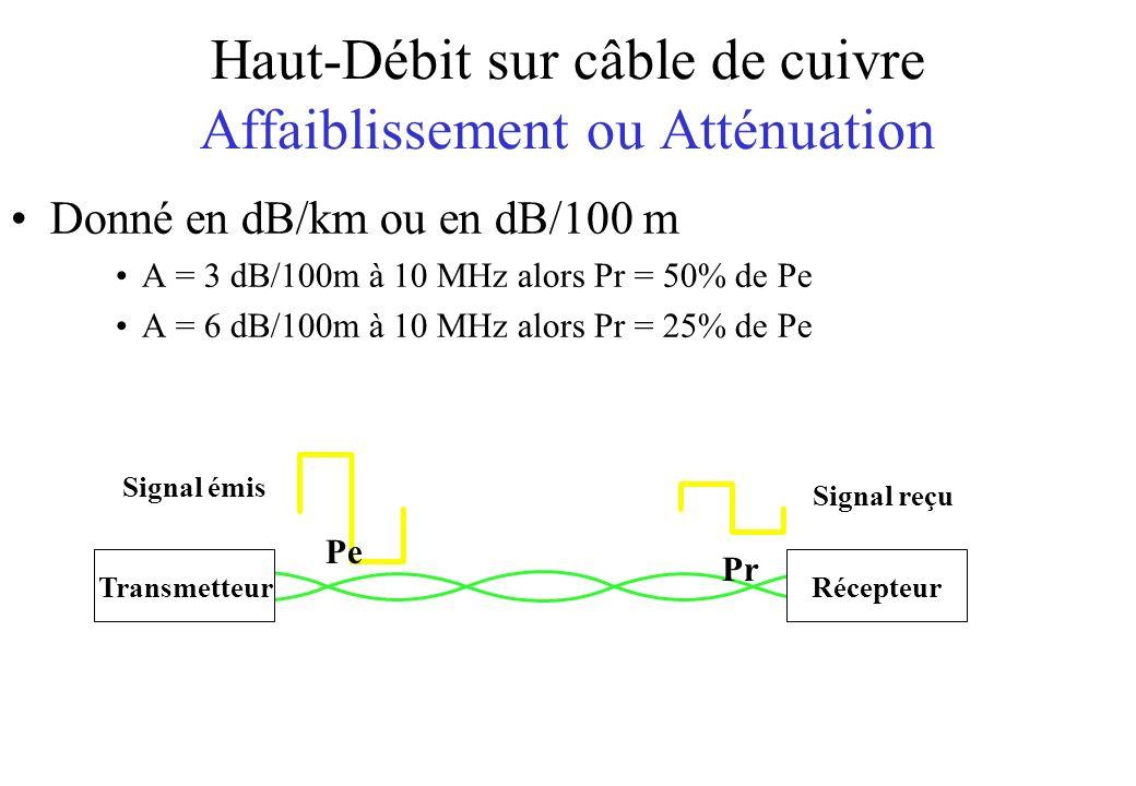 Haut-Débit sur câble de cuivre Affaiblissement ou Atténuation