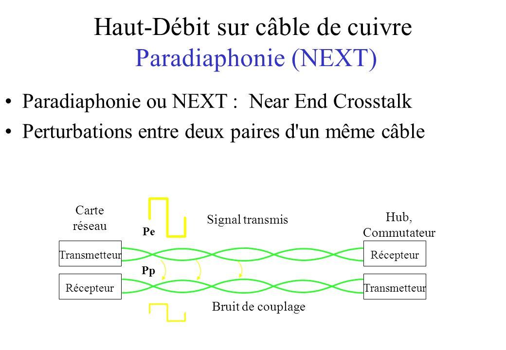 Haut-Débit sur câble de cuivre Paradiaphonie (NEXT)