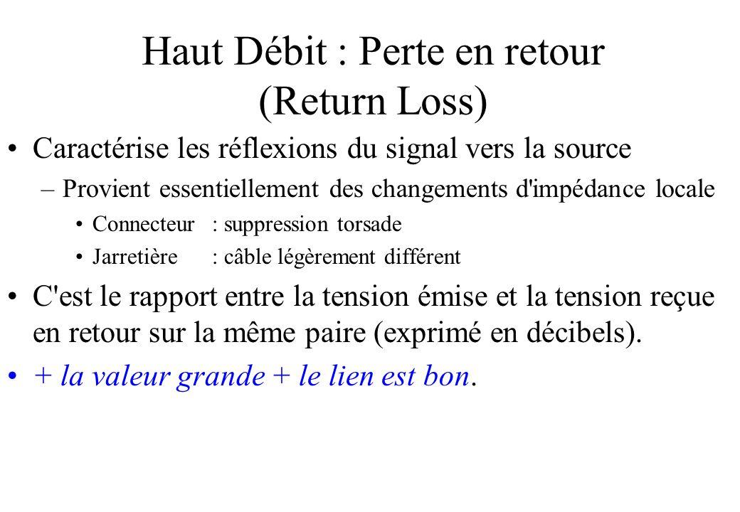Haut Débit : Perte en retour (Return Loss)