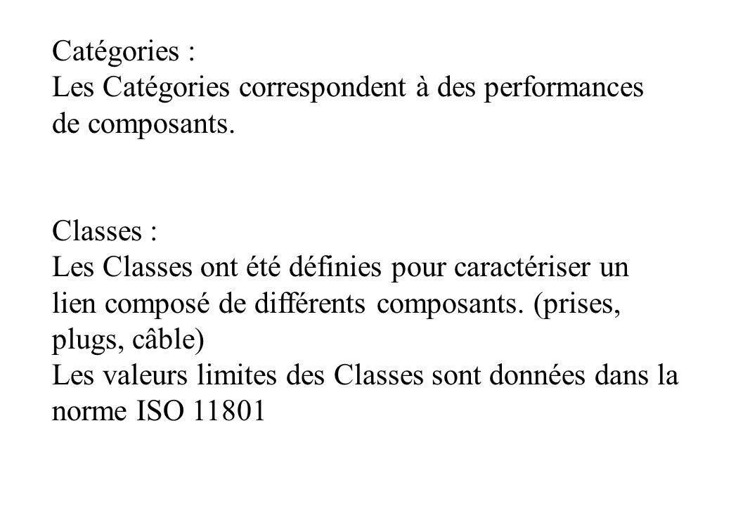 Catégories : Les Catégories correspondent à des performances de composants. Classes :