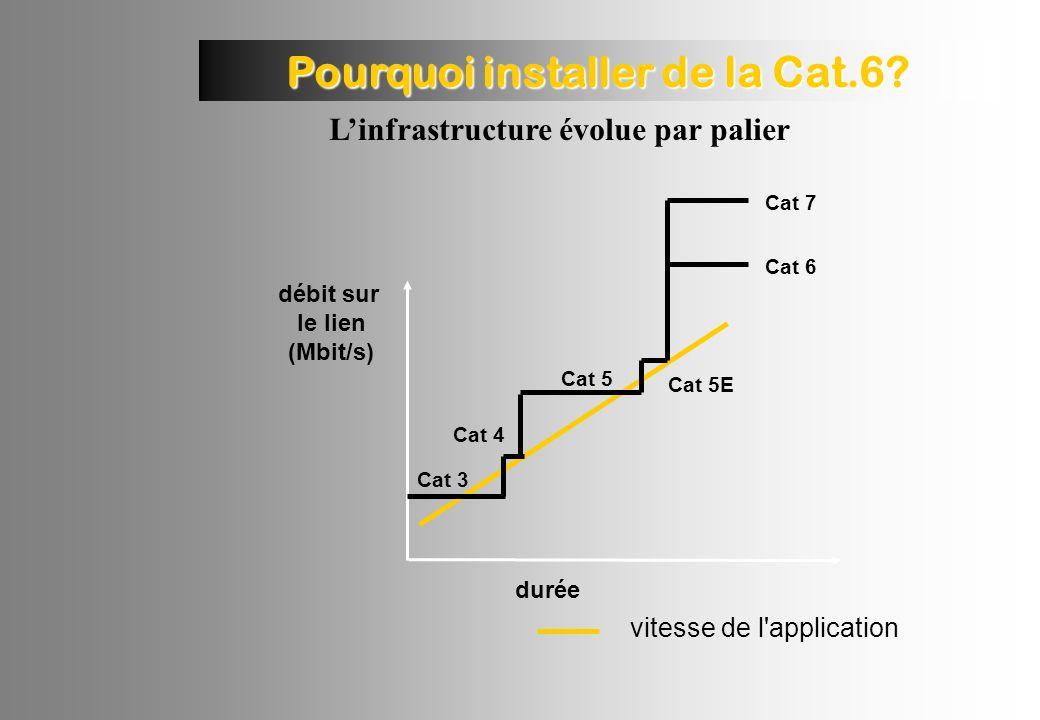 Pourquoi installer de la Cat.6