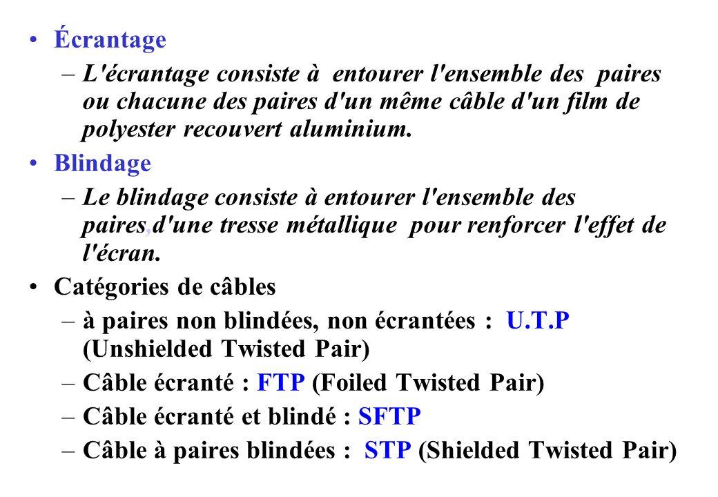 Écrantage L écrantage consiste à entourer l ensemble des paires ou chacune des paires d un même câble d un film de polyester recouvert aluminium.