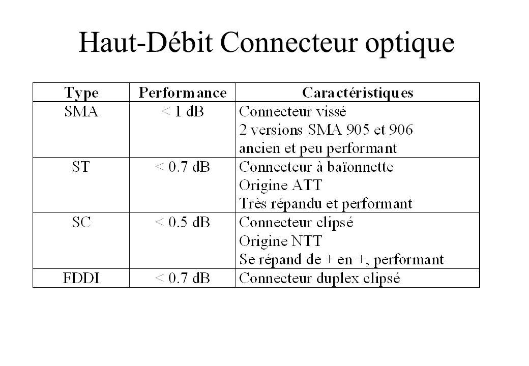 Haut-Débit Connecteur optique