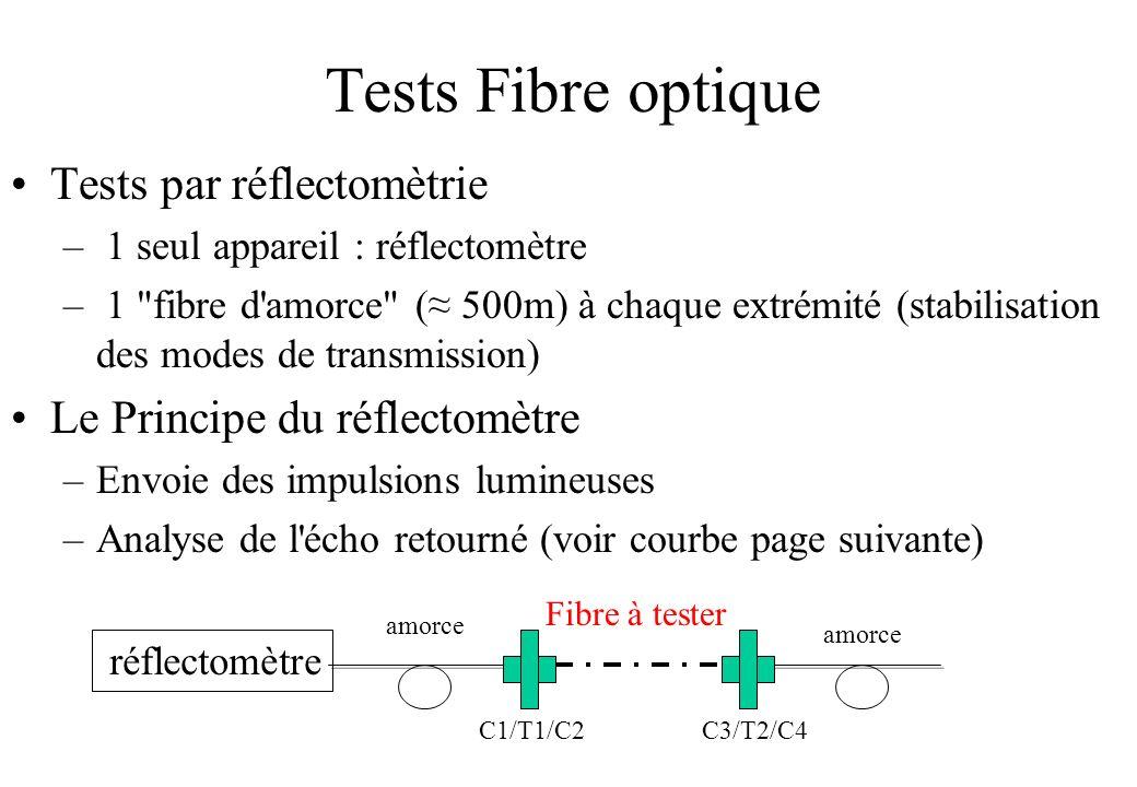 Tests Fibre optique Tests par réflectomètrie
