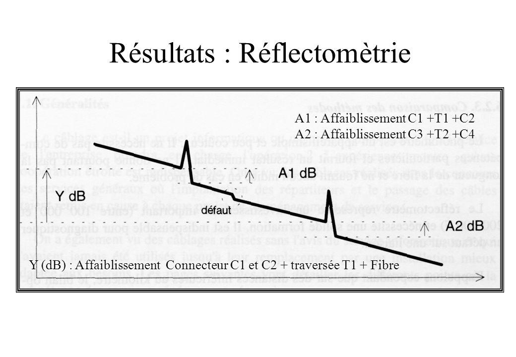 Résultats : Réflectomètrie