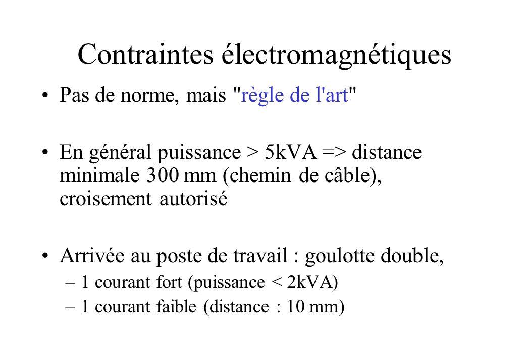 Contraintes électromagnétiques