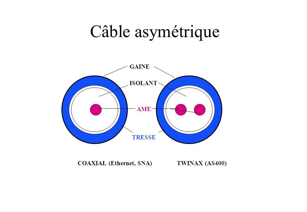 Câble asymétrique GAINE ISOLANT AME TRESSE COAXIAL (Ethernet, SNA)